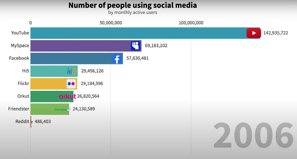 Graph Of The Most Popular Social Media Platforms 2002 – 2019