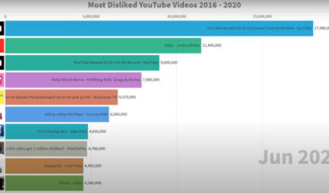 Visualization Of The Most Disliked Youtube Videos, 2016 – 2020