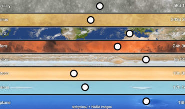 Video Of The Relative Sidereel Rotation Speeds Of The Planets In Our Solar System