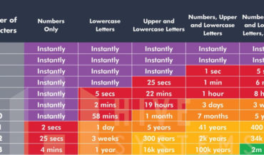 How Long It Would Take A Program To Brute Force Guess Your Password, A Chart