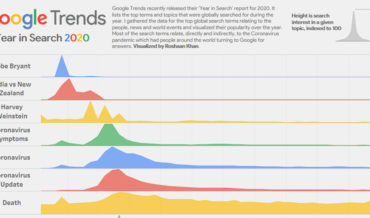 The Top Google Searches For 2020, Visualized