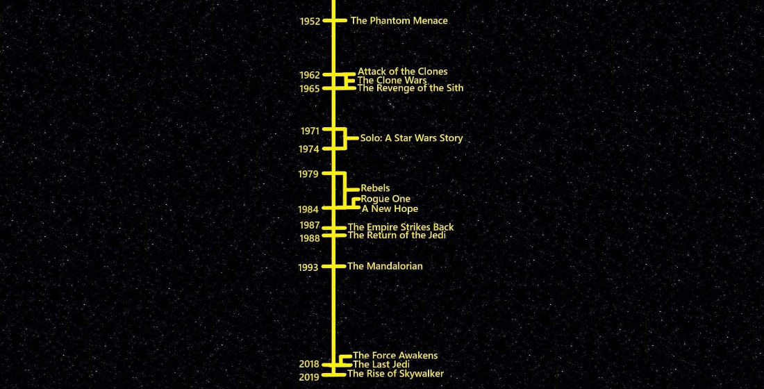 A Timeline For Star Wars Movies And Shows Relative To Our Own Real Time, 1952 – 2019