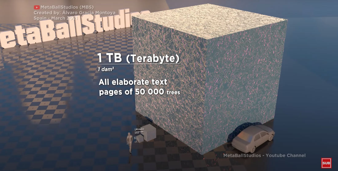 A Visualization Of The Size Of Computer Storage