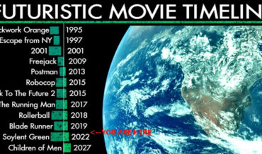 Our Current Place In The Futuristic Movie Timeline