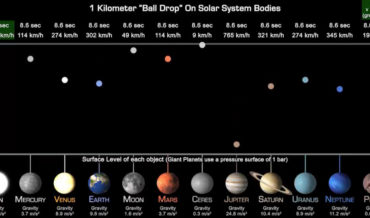 Visualization Comparing The Gravity On Planets Of The Solar System
